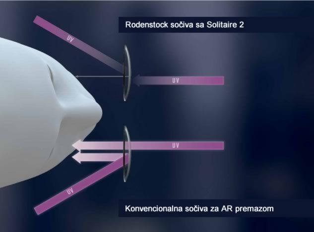 Rodenstock Solitaire UV zaštita, Optika Lukić